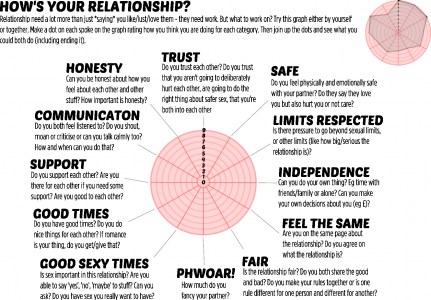 Relationships Graph 2014