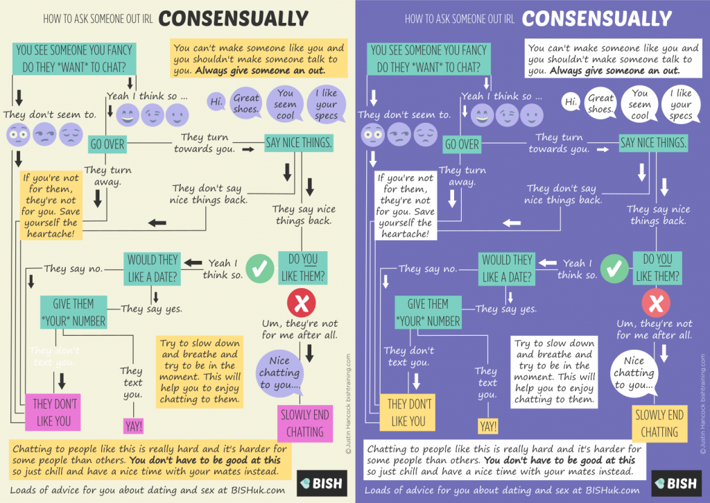How to ask someone out consensually